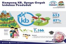 Nihayatul Wafiroh: Program KB di Kota Bogor berjalan baik