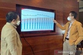 Pembagian dividen Bank Jatim pada RUPS 2020 naik