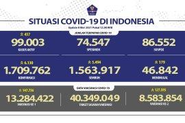 Kasus terkonfirmasi positif bertambah jadi 6.130 dan sembuh 5.494 orang