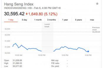 Indeks Hang Seng naik lagi 300 poin