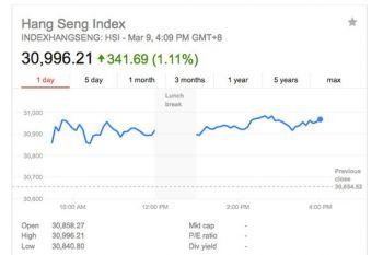 Hang Seng juga menguat, kali ini lebih 400 poin