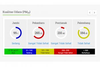 Informasi Konsentrasi Prtikulat (PM10) Pontianak pagi ini