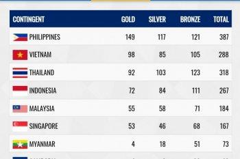 SEA Games 2019: Indonesia finis di posisi keempat