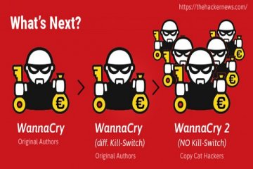 Korut tulari Wannacry pakai tangan grup hacker Lazarus