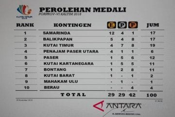 Perolehan Sementara Medali Porprov VI Kaltim 2018