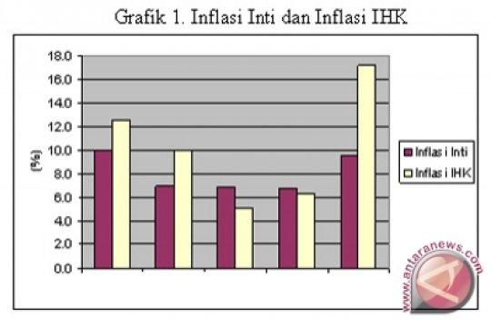 Jatim alami inflasi 0,13 persen pada Juni