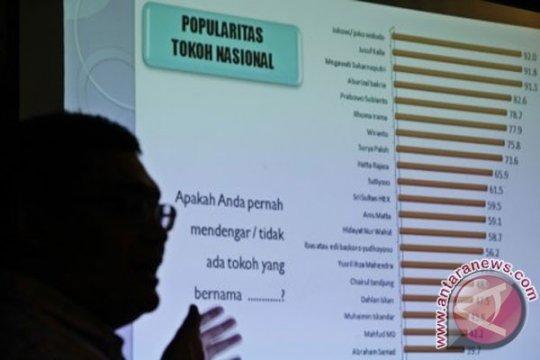 JAMMAL tak percayai keakuratan hasil Survei Median