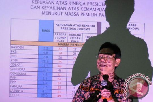 Menurut SMRC, dukungan untuk Jokowi naik, pesaing dekatnya hanya Prabowo