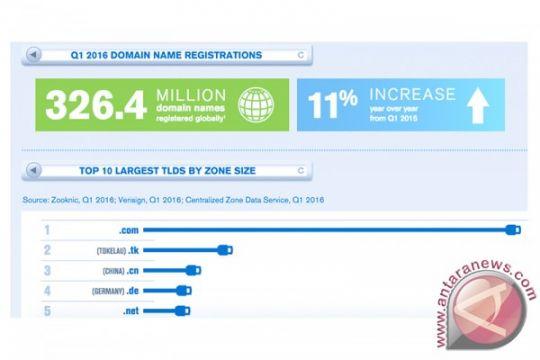 Nama domain internet bertambah 12 juta pada kuartal pertama 2016