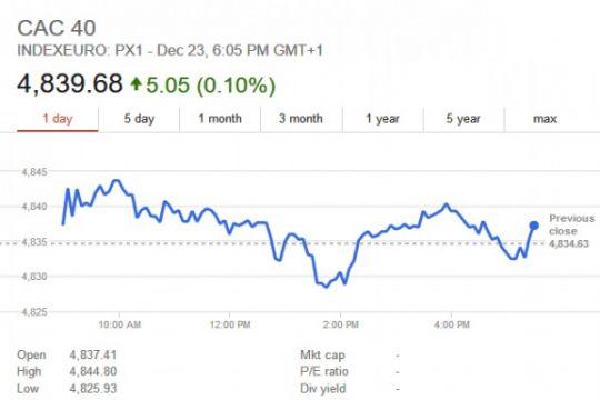 Indeks CAC-40 Paris ditutup naik 0,56 persen