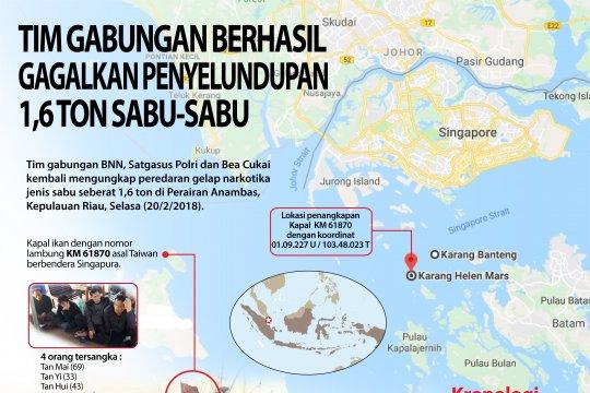 Tim Gabungan Berhasil Gagalkan Penyelundupan 1,6 Ton Sabu-Sabu