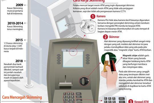 Awas Skimming ATM