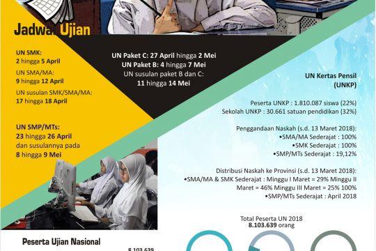 Pelaksanaan UN dan USBN 2018
