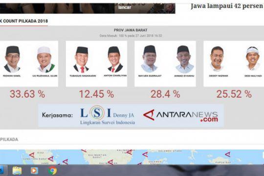 Lembaga survei: Pilkada Jabar lahirkan dua bintang elektoral