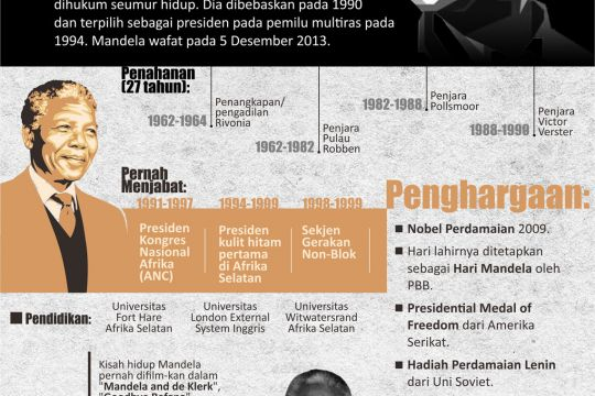100 Tahun Madiba