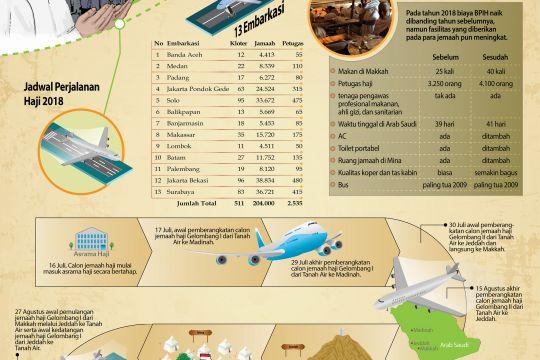 Penyelenggaraan Haji 2018