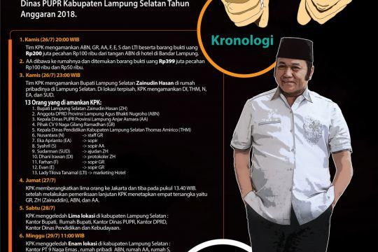 Kronologi Penangkapan Bupati Lampung Selatan