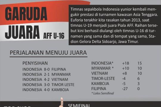Indonesia Juara AFF U-16