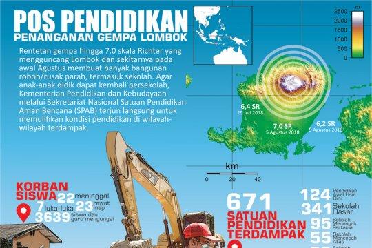 Pos Pendidikan dalam Penanganan Gempa Lombok