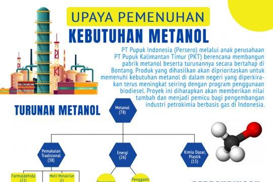Upaya Pemenuhan Kebutuhan Metanol