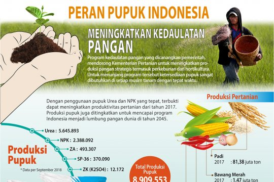 Peran Pupuk Indonesia Meningkatkan Kedaulatan Pangan
