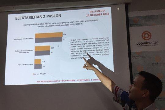 Survei Populi Center: Elektabilitas Jokowi-Ma'ruf dan Prabowo-Sandi naik tipis
