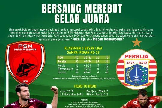 PSM vs Persija: siapa juara?