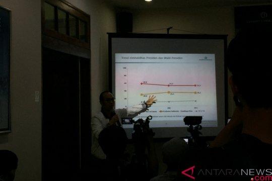 Survei Charta Politika: Suara Jokowi-Ma'ruf dan Prabowo-Sandiaga Stagnan