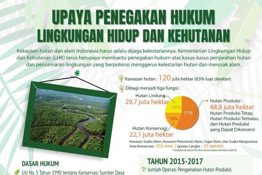 Penegakan hukum lingkungan hidup dan kehutanan