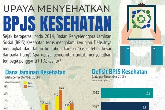 Upaya menyehatkan BPJS Kesehatan