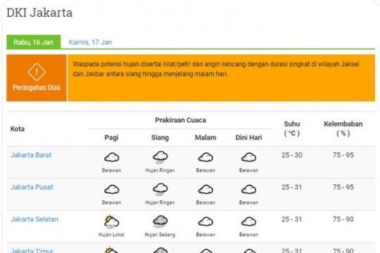 BMKG prakirakan hujan petir di Jaksel dan Jakbar pada Rabu siang