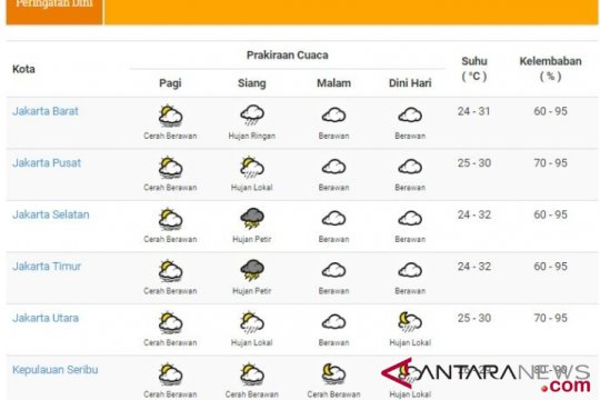 BMKG: Jakarta berpotensi hujan pada Senin siang