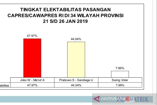 Indomatrik: selisih elektabilitas Prabowo dengan Jokowi 3,93 persen