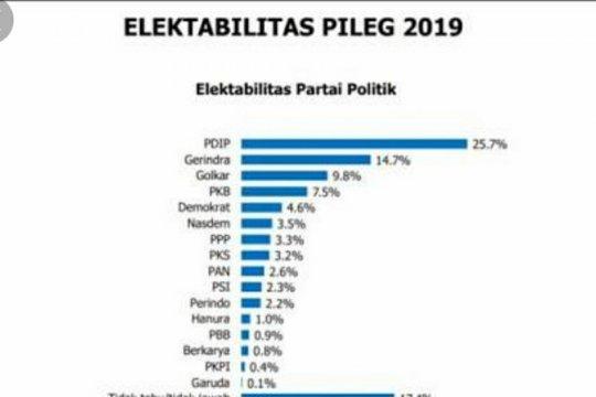 Survei IndEX: elektabilitas PDIP turun