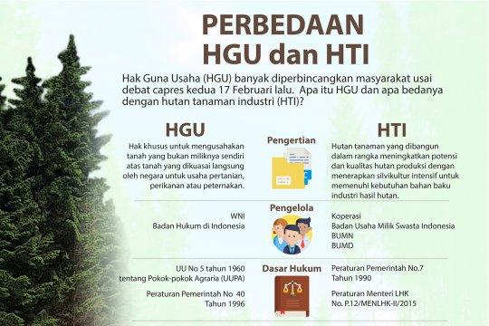 Perbedaan HGU dan HTI