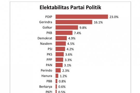 Survei CPCS: Elektabilitas PSI mengalami kenaikan