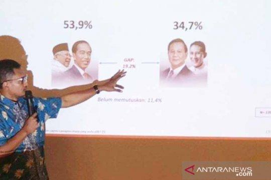 Hasil survei Alvara: Elektabilitas Jokowi-Ma'ruf Amin 53,9 persen