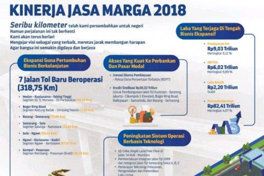Di tengah ekspansi, Jasa Marga raih laba Rp2,2 triliun pada 2018