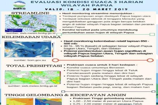 BMKG Jayapura prediksi curah hujan masih tinggi
