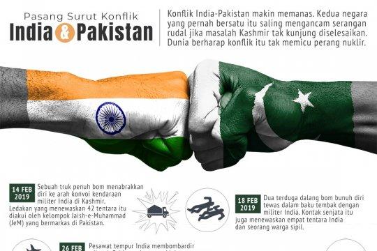 Pasang surut konflik India-Pakistan