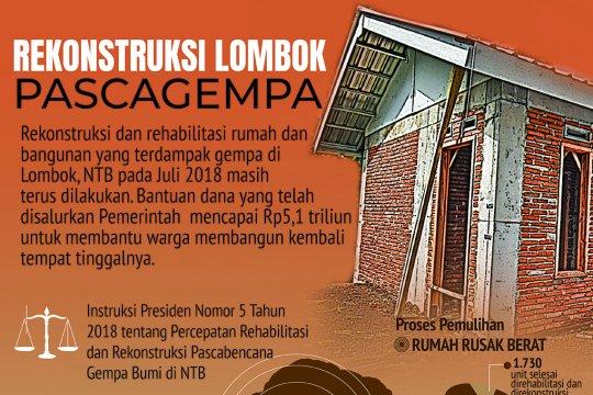 Rekonstruksi Lombok Pasca Gempa