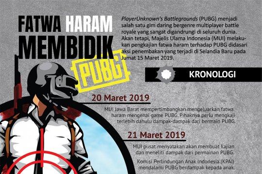 Fatwa Haram Membidik PUBG