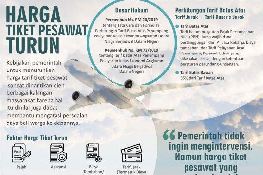 Harga Tiket Pesawat Turun