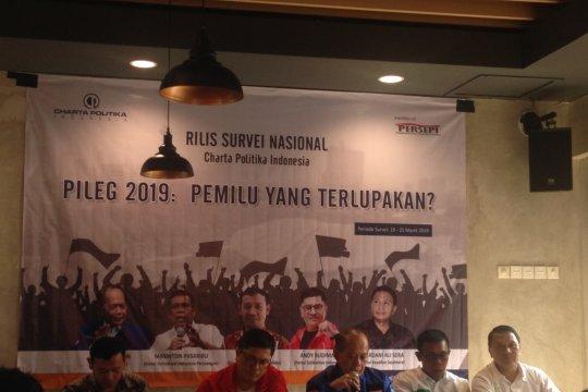 Charta Politika: PSI berpotensi lolos Ambang Batas Parlemen