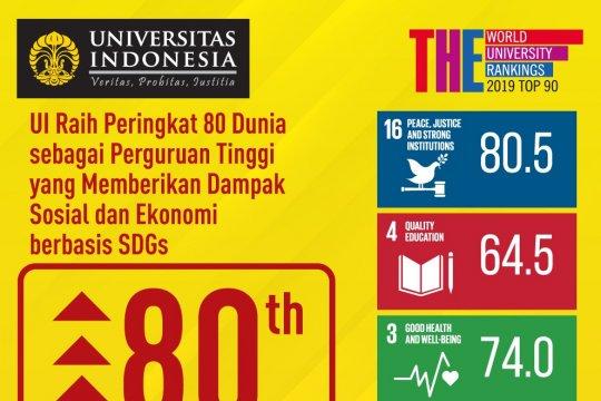UI raih peringkat 80 dunia kampus berdampak sosial ekonomi