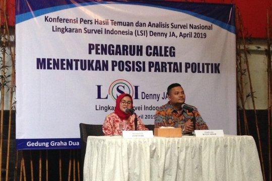 LSI Denny JA: lima parpol potensial lolos ambang batas parlemen