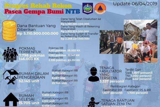 Pembangunan rumah tahan gempa NTB capai 15.705 unit