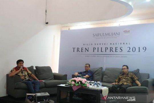 Survey SMRC: Elektabilitas Jokowi-Amin masih unggul