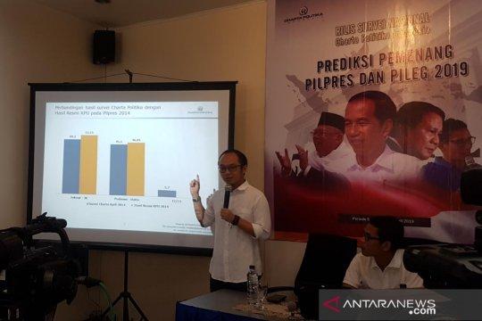 Survei Charta Politika: Jokowi masih ungguli Prabowo