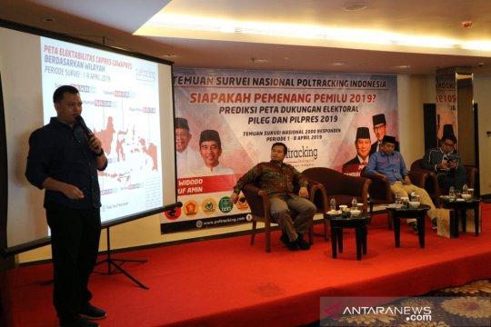 Poltracking: Jokowi 53,3 persen, Prabowo 39,7 persen